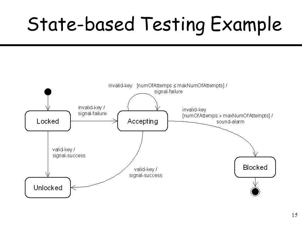 State-based Testing Example