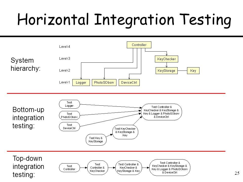 Horizontal Integration Testing