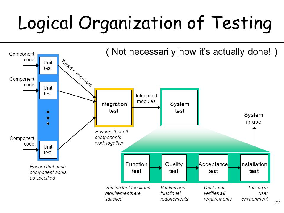 the component of system unit Unit testing: see component testing  let's say you have a program comprising of two units and the only test you perform is system testing [you skip unit and.