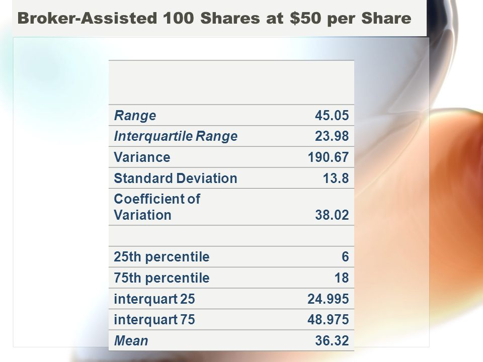 Broker-Assisted 100 Shares at $50 per Share