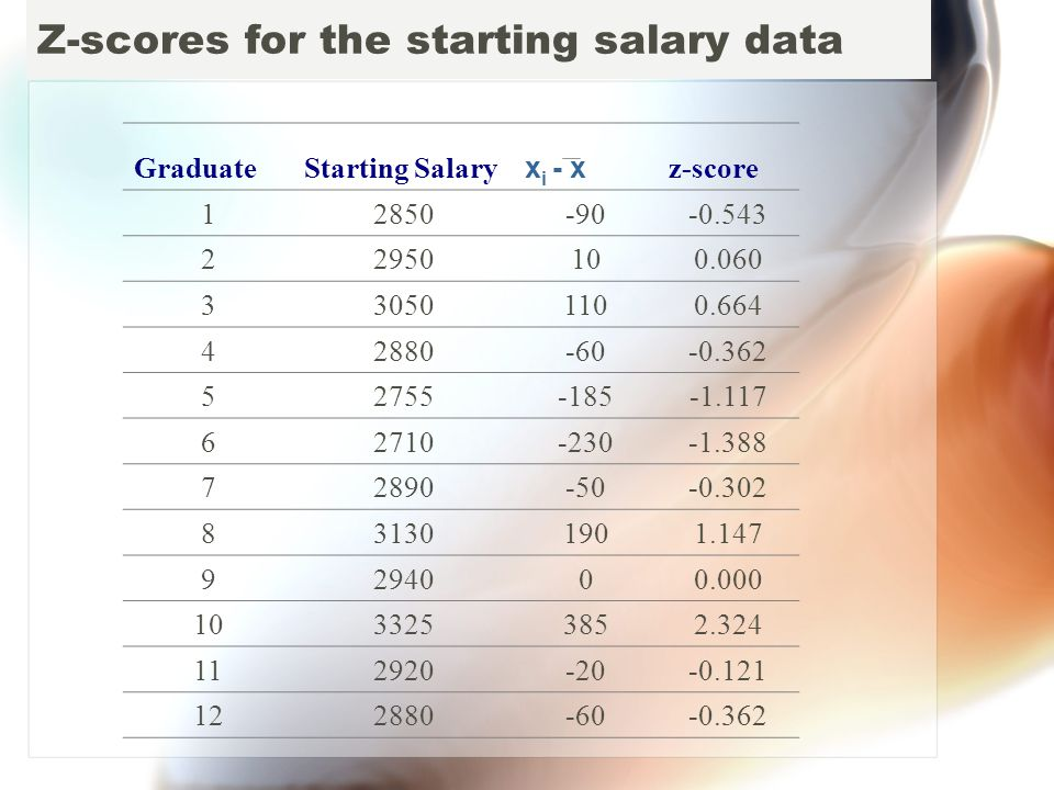Z-scores for the starting salary data