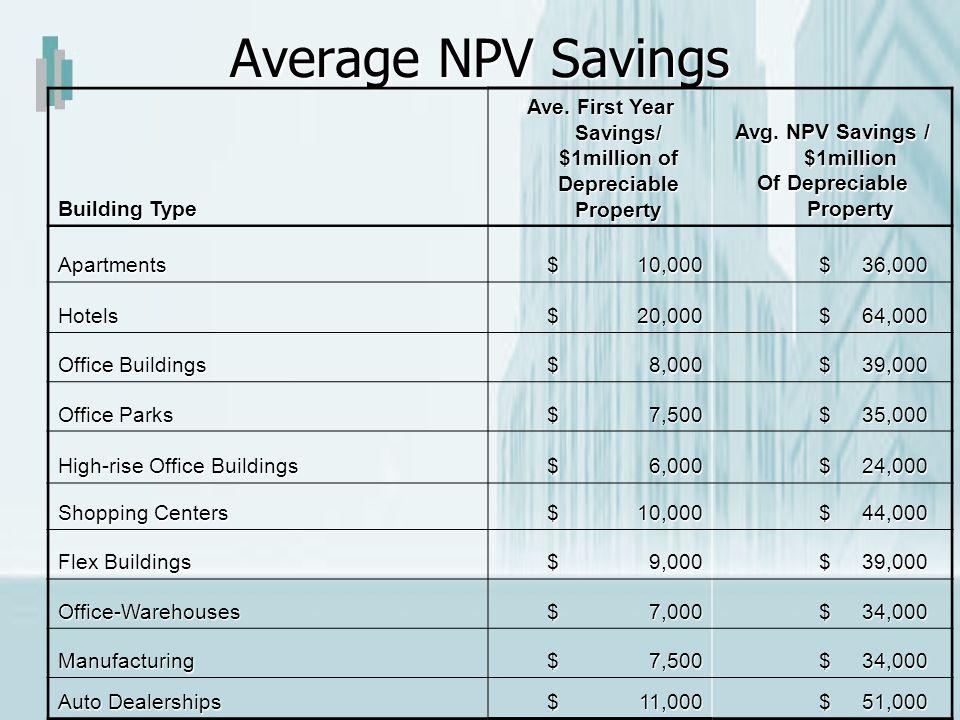 Average NPV Savings Building Type