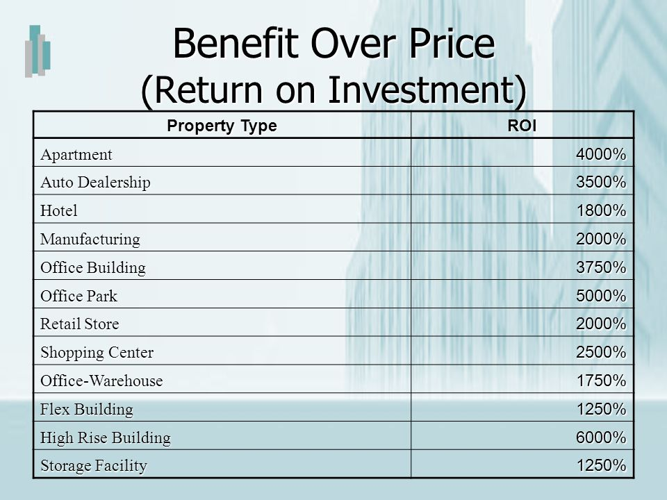 Benefit Over Price (Return on Investment)
