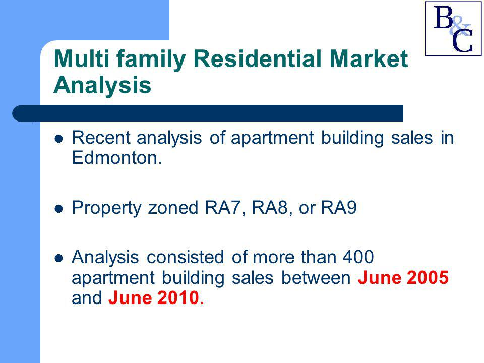 Multi family Residential Market Analysis