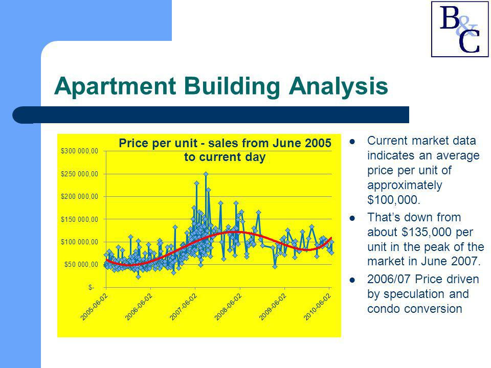 Apartment Building Analysis