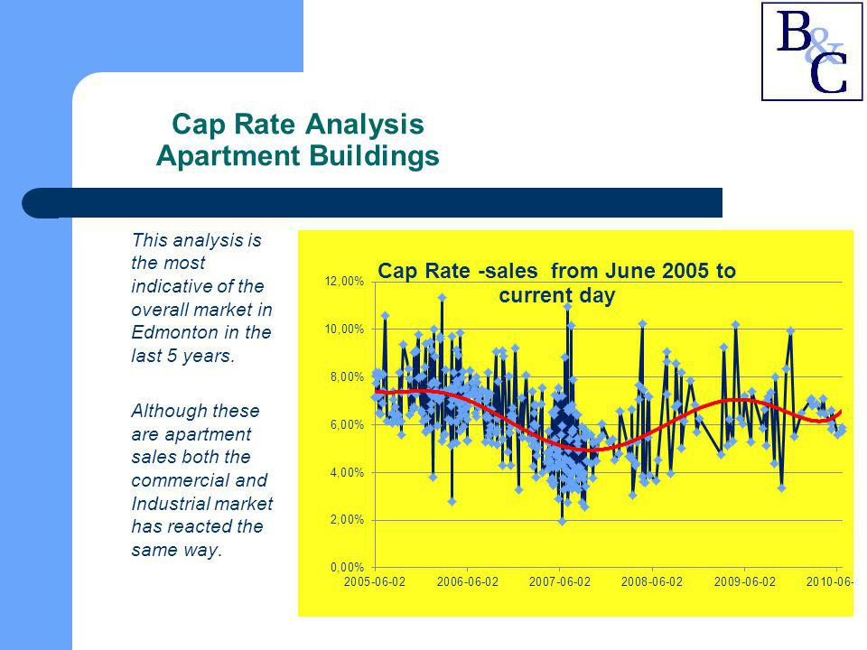 Cap Rate Analysis Apartment Buildings