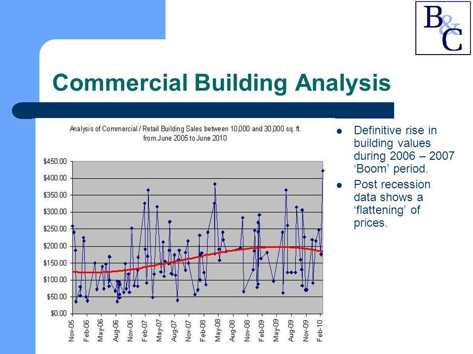 Commercial Building Analysis