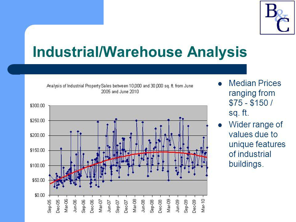 Industrial/Warehouse Analysis