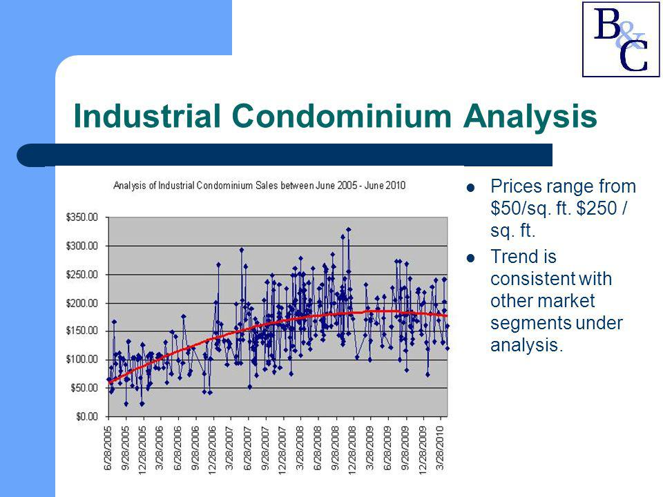 Industrial Condominium Analysis