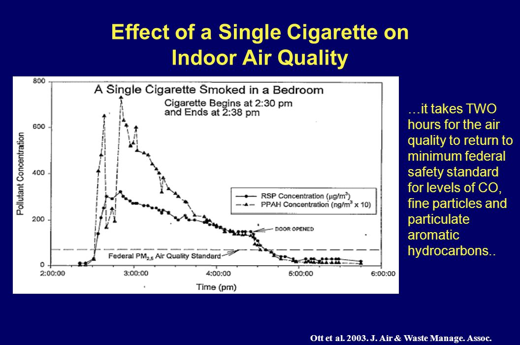 Effect of a Single Cigarette on Indoor Air Quality