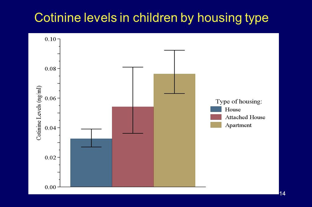 Cotinine levels in children by housing type