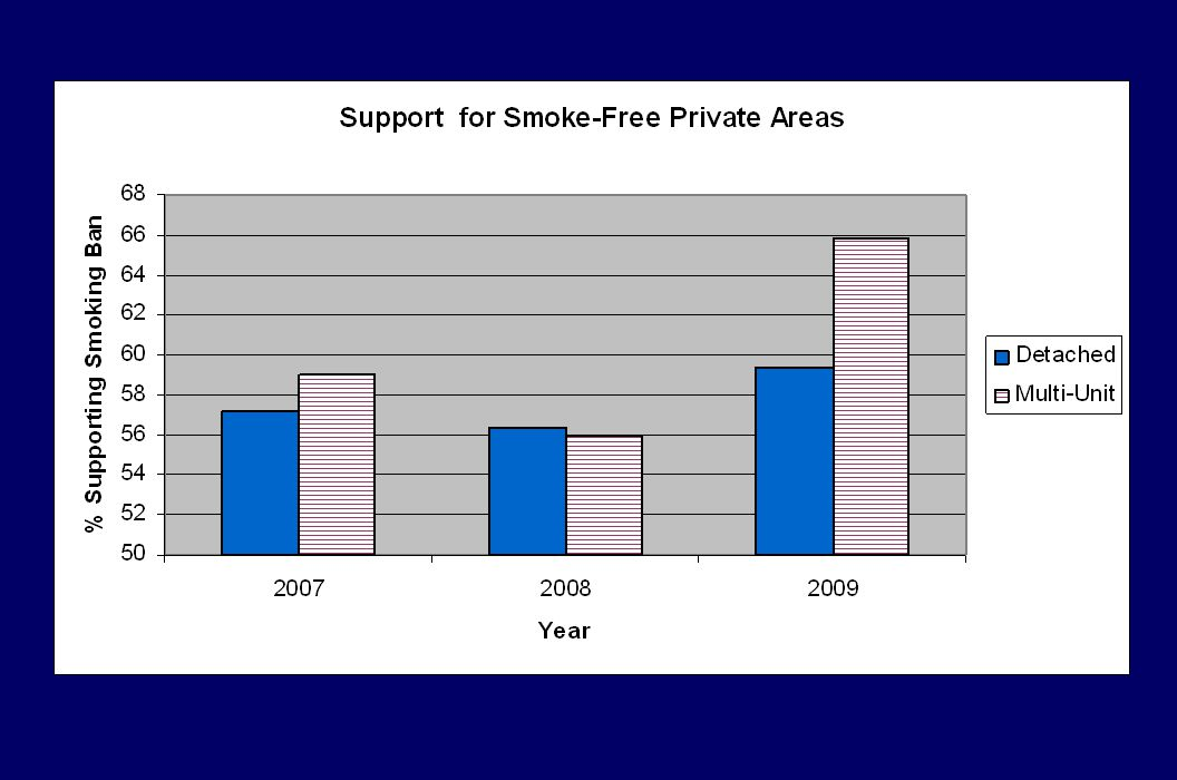 In 2009 compared to 2007 and 2008, support increased in general, and people who were ACTUALLY living in multi-unit housing had higher levels of support for banning smoking in private areas than the people living in detached homes.