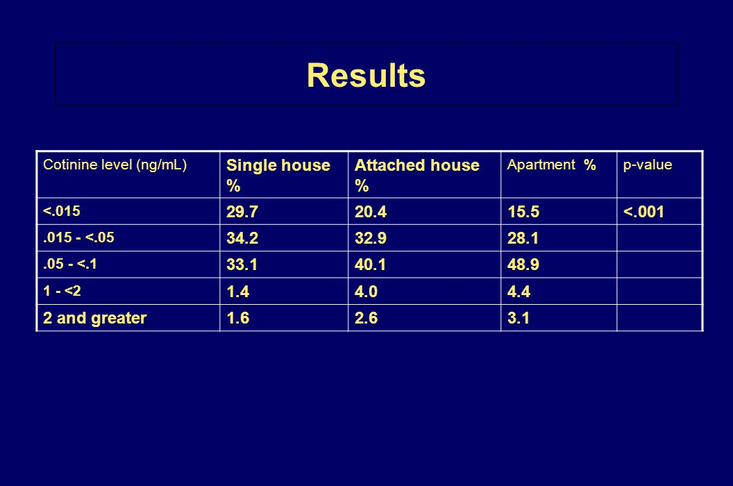 Results Single house % Attached house % 29.7 20.4 15.5 <.001 34.2