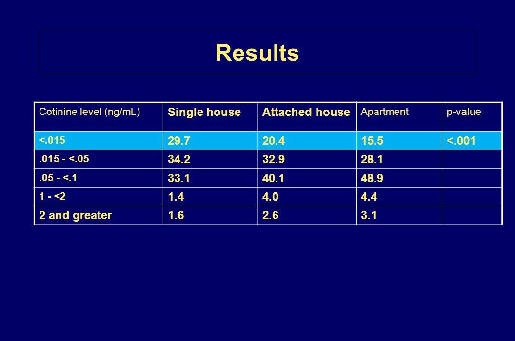 Results Single house Attached house 29.7 20.4 15.5 <.001 34.2 32.9