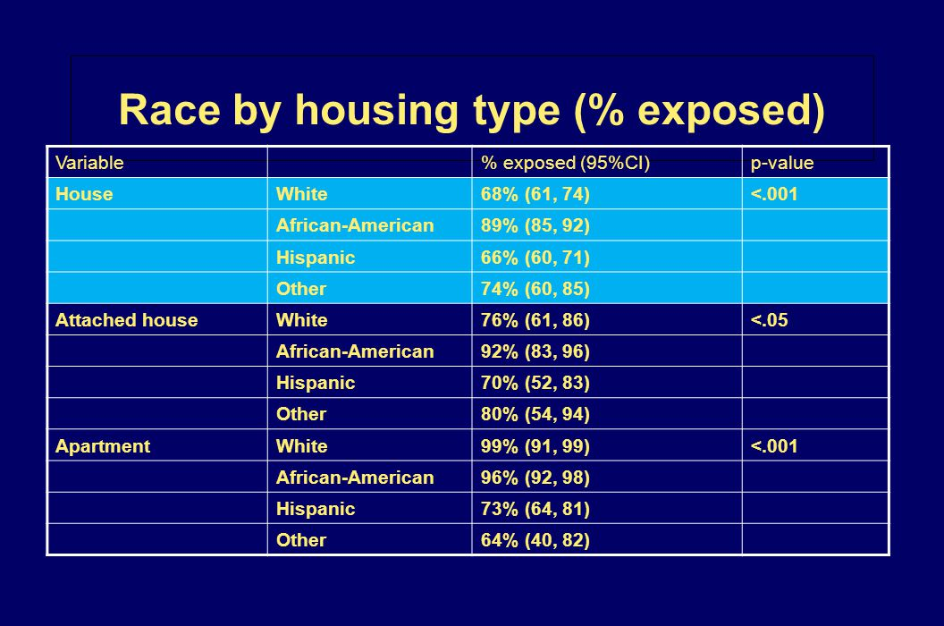 Race by housing type (% exposed)