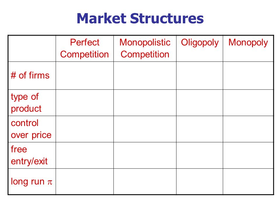 Introduction to Monopolistic Competition