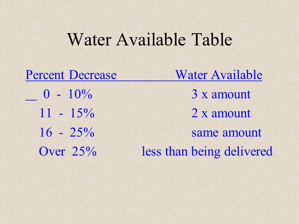 Water Available Table Percent Decrease Water Available