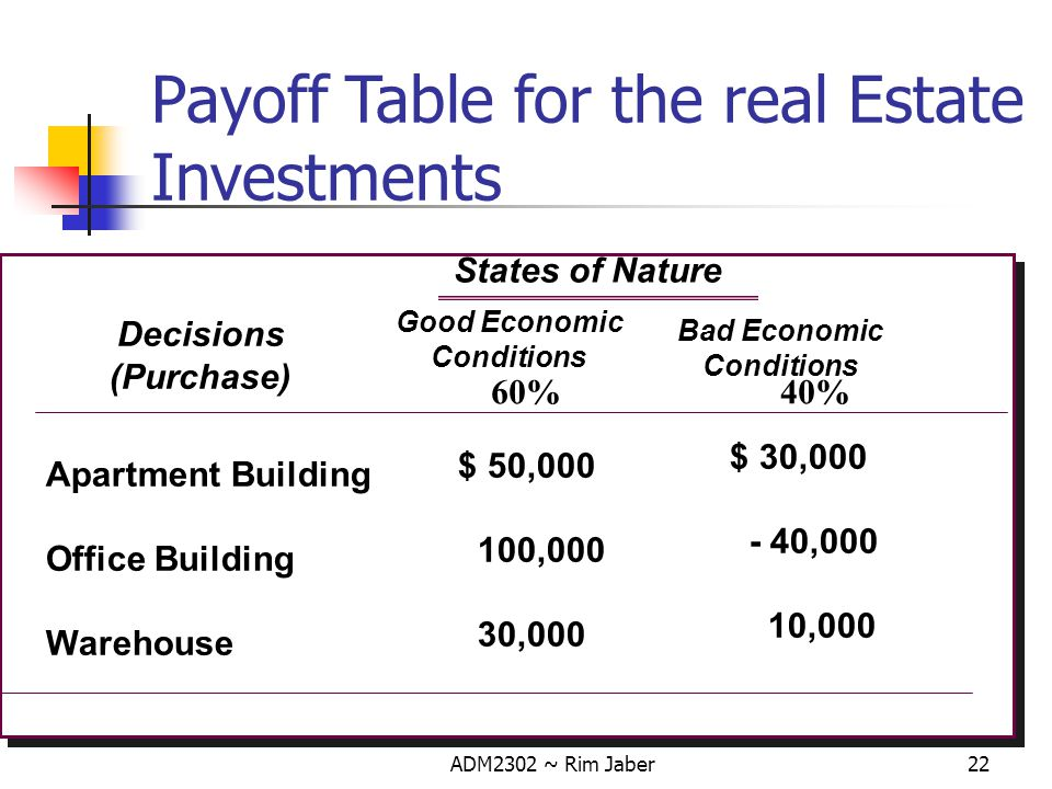 Payoff Table for the real Estate Investments
