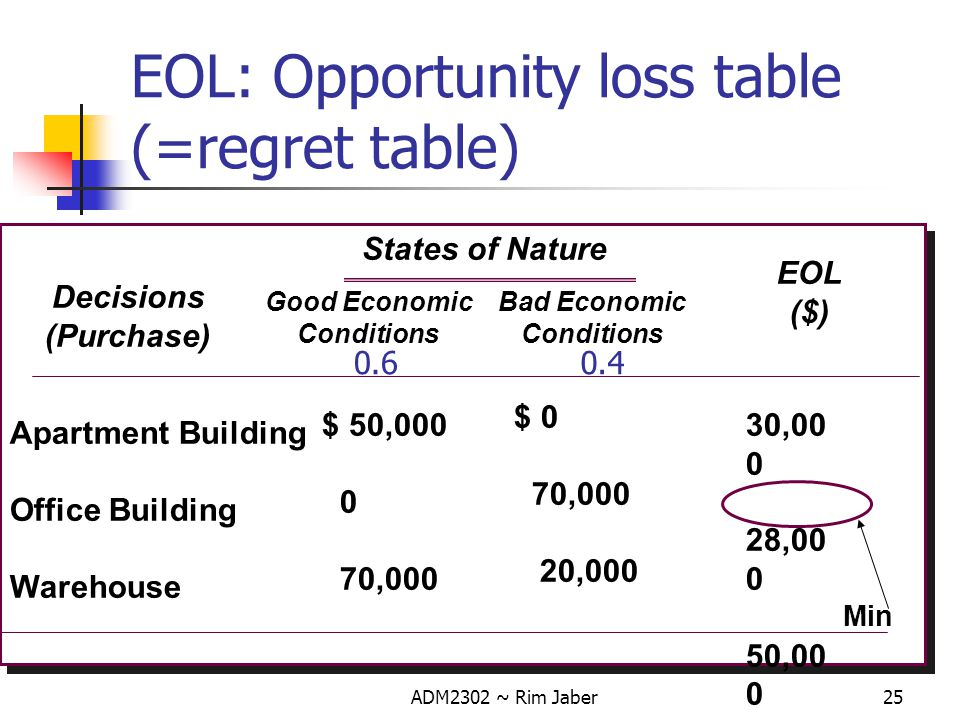 EOL: Opportunity loss table (=regret table)