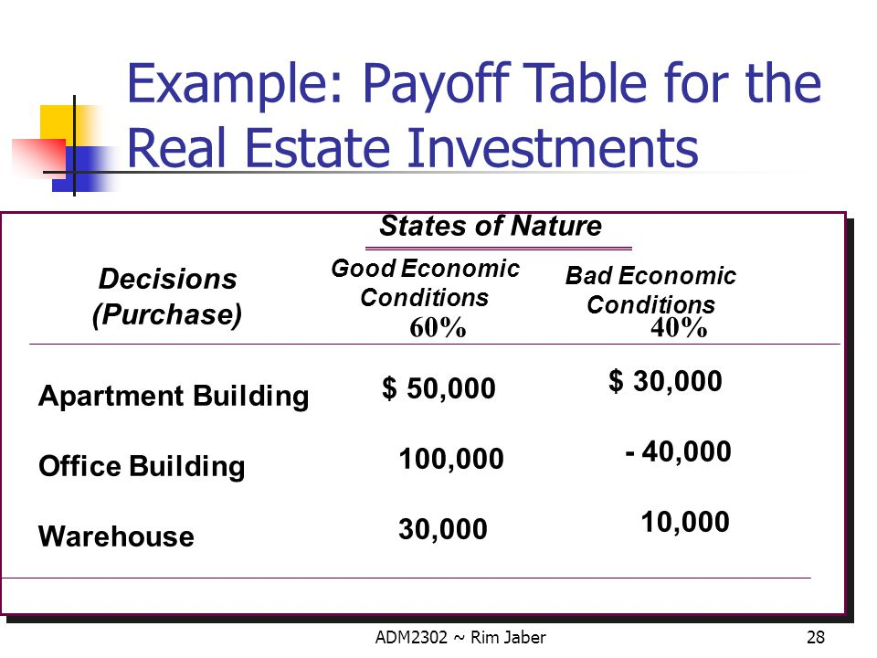 Example: Payoff Table for the Real Estate Investments