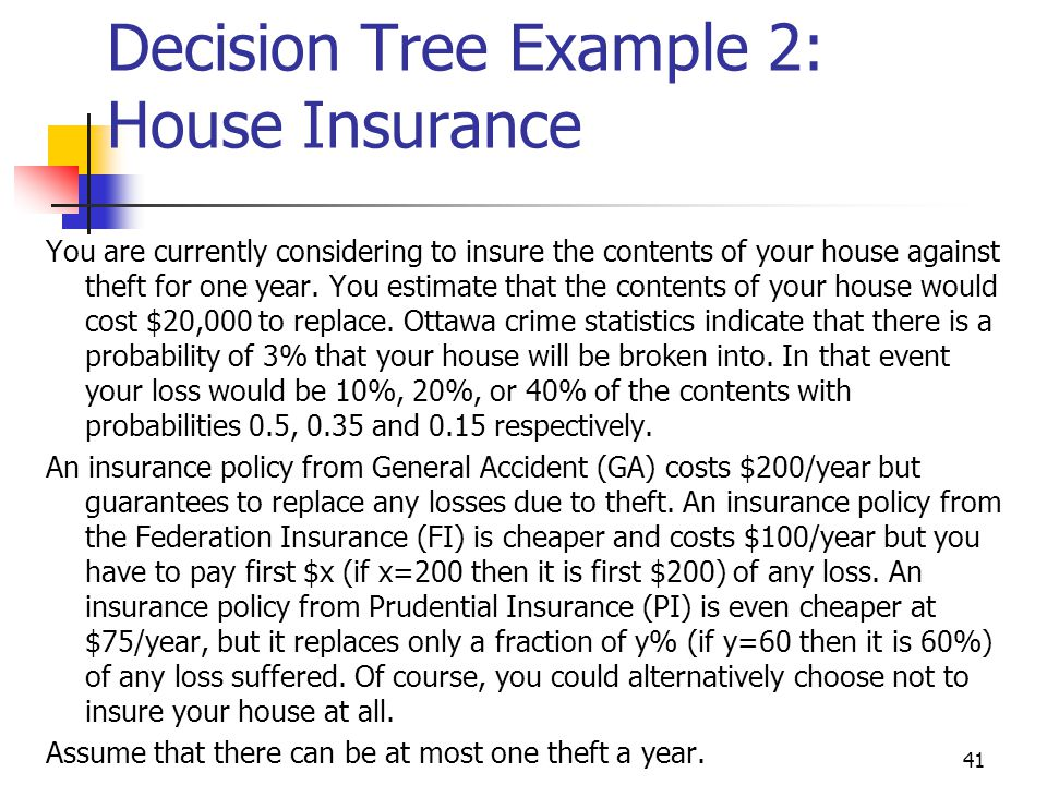 Decision Tree Example 2: House Insurance