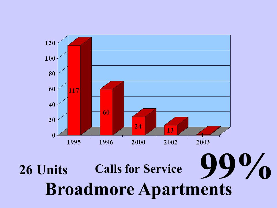 99% Calls for Service 26 Units Broadmore Apartments