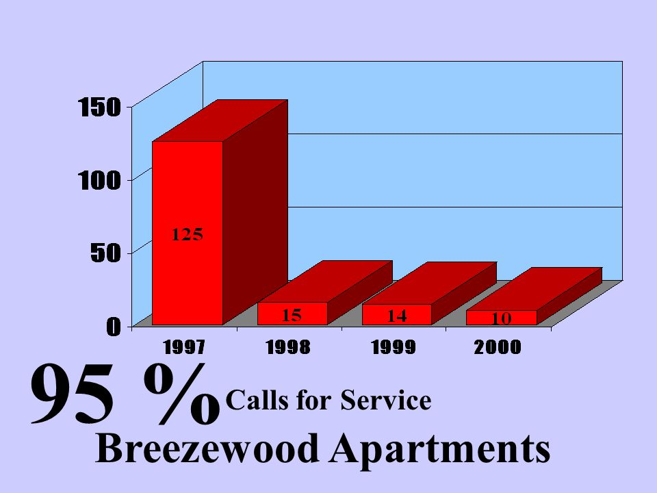 Breezewood Apartments