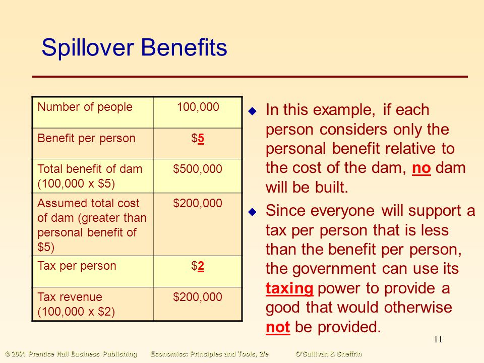 Spillover Benefits Number of people. 100,000. Benefit per person. $5. Total benefit of dam (100,000 x $5)