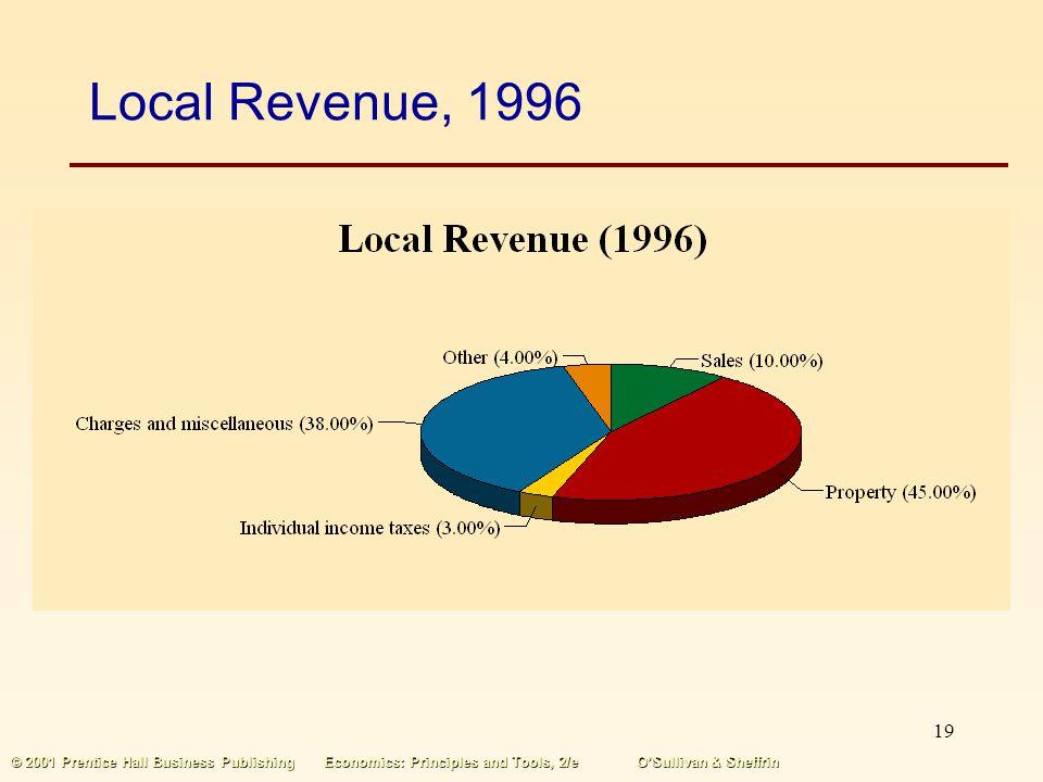 Local Revenue, 1996 © 2001 Prentice Hall Business Publishing Economics: Principles and Tools, 2/e O'Sullivan & Sheffrin.