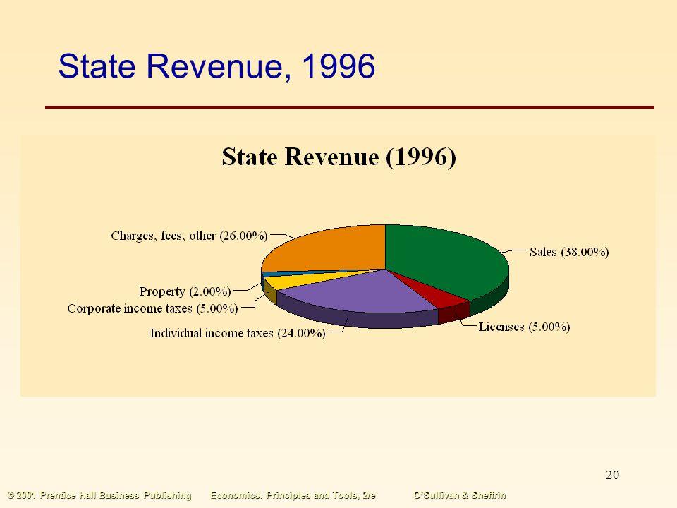 State Revenue, 1996 © 2001 Prentice Hall Business Publishing Economics: Principles and Tools, 2/e O'Sullivan & Sheffrin.