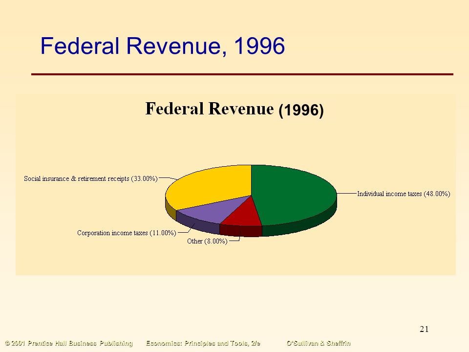 Federal Revenue, 1996 (1996) © 2001 Prentice Hall Business Publishing Economics: Principles and Tools, 2/e O'Sullivan & Sheffrin.