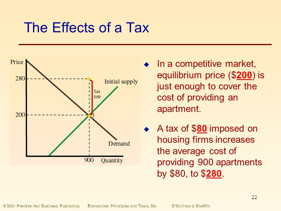 The Effects of a Tax In a competitive market, equilibrium price ($200) is just enough to cover the cost of providing an apartment.
