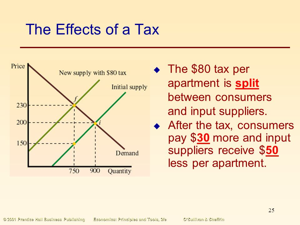The Effects of a Tax The $80 tax per apartment is split between consumers and input suppliers.