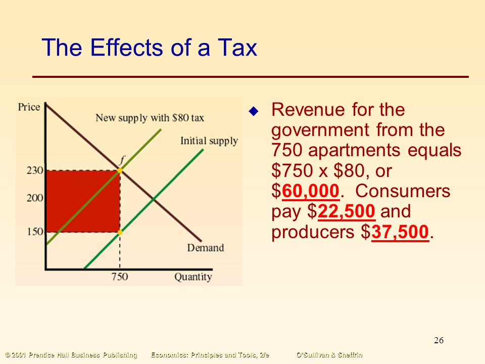 The Effects of a Tax Revenue for the government from the 750 apartments equals $750 x $80, or $60,000. Consumers pay $22,500 and producers $37,500.
