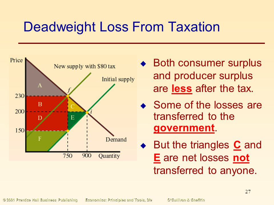Deadweight Loss From Taxation