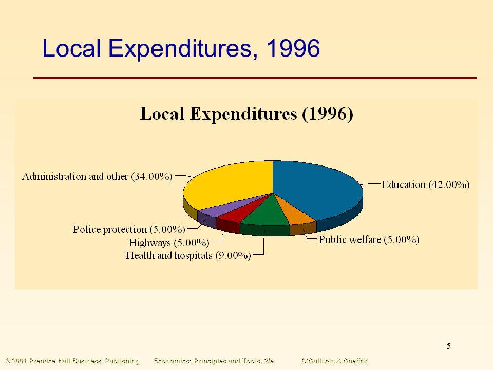 Local Expenditures, 1996 © 2001 Prentice Hall Business Publishing Economics: Principles and Tools, 2/e O'Sullivan & Sheffrin.