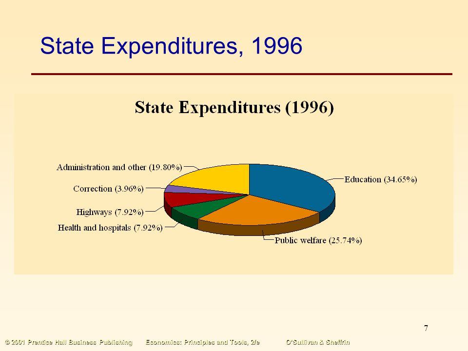 State Expenditures, 1996 © 2001 Prentice Hall Business Publishing Economics: Principles and Tools, 2/e O'Sullivan & Sheffrin.