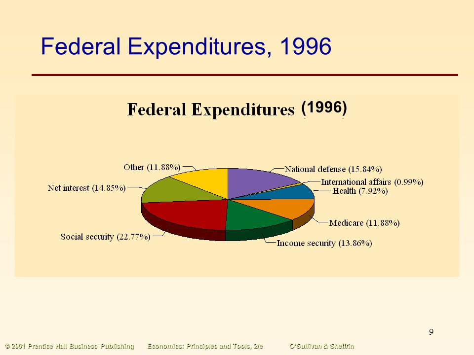 Federal Expenditures, 1996 (1996)
