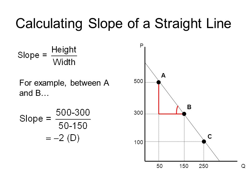 Calculating Slope of a Straight Line