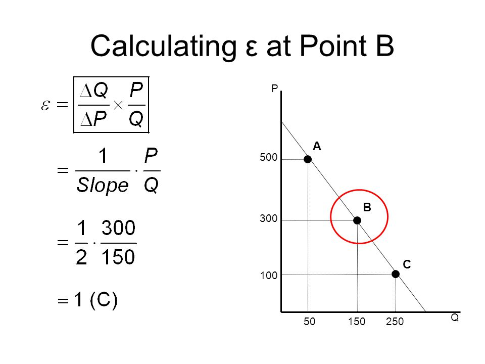 Calculating ε at Point B