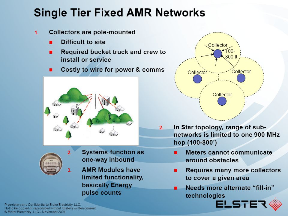 Single Tier Fixed AMR Networks