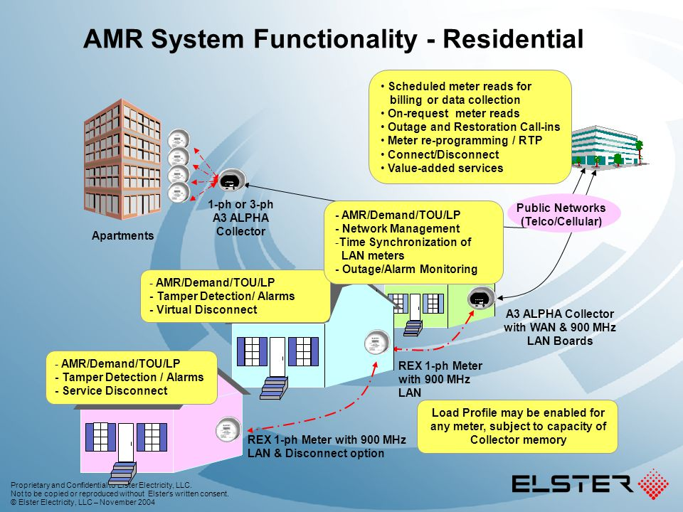 AMR System Functionality - Residential
