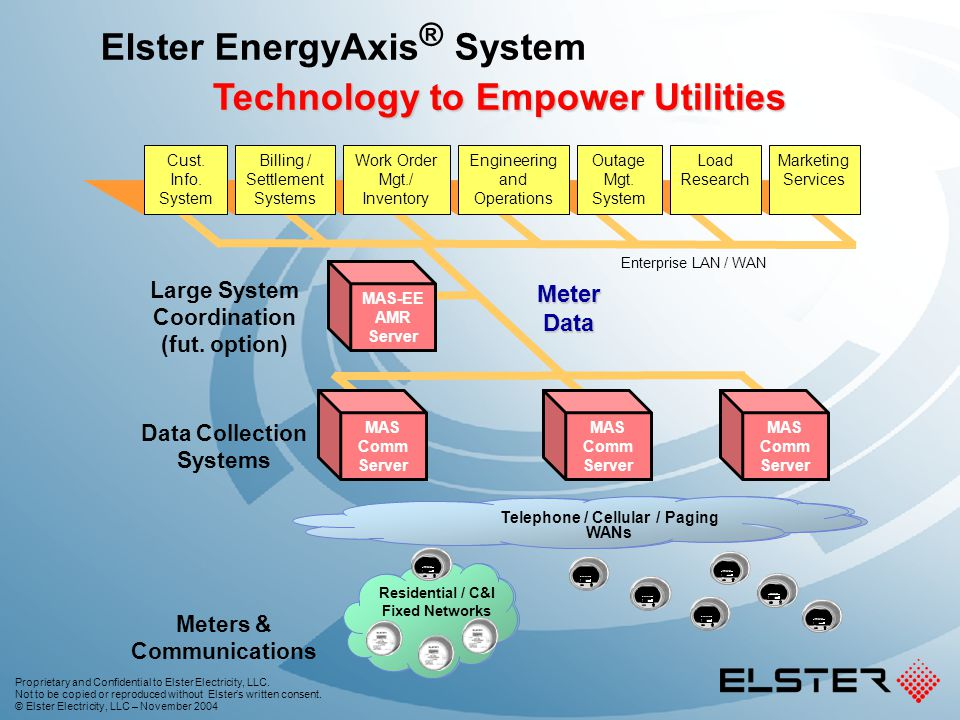 Technology to Empower Utilities