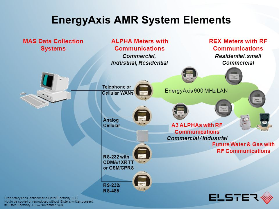 EnergyAxis AMR System Elements