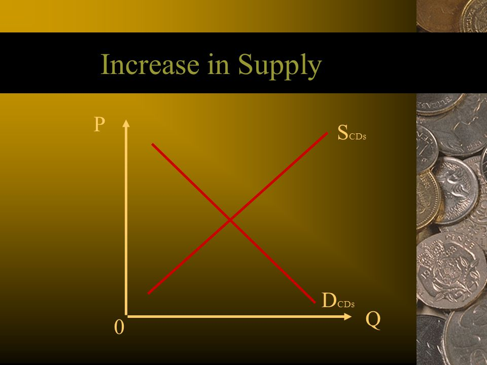 Increase in Supply P SCDs DCDs Q 42