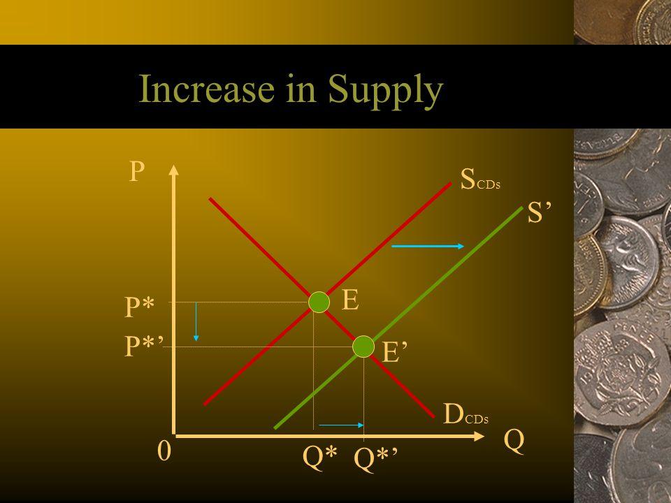 Increase in Supply P SCDs S' E P* P*' E' DCDs Q Q* Q*' 43