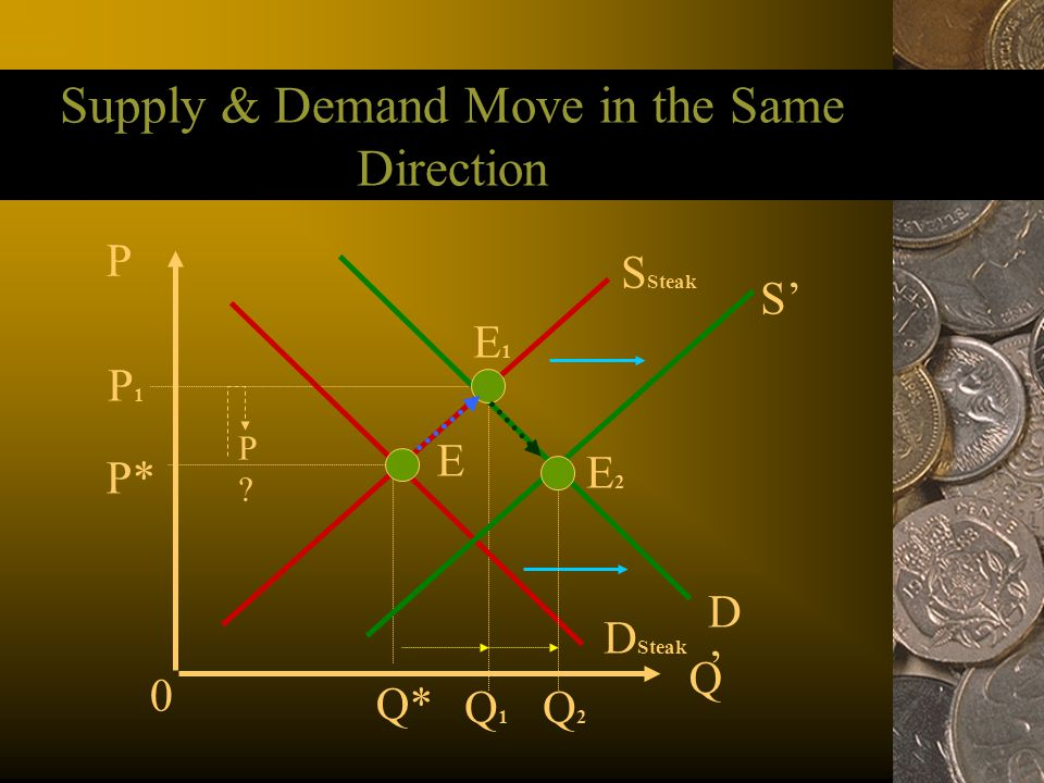 Supply & Demand Move in the Same Direction