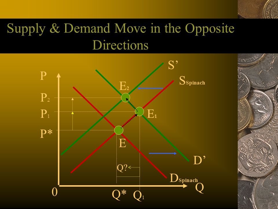 Supply & Demand Move in the Opposite Directions