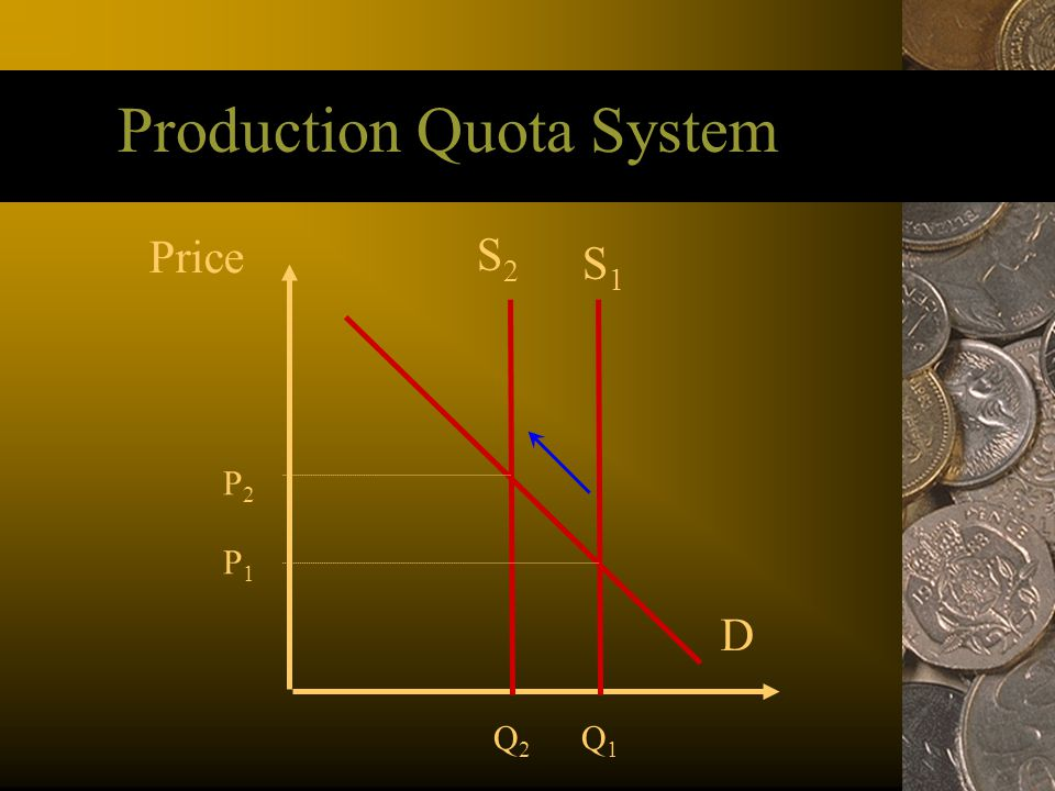 Production Quota System