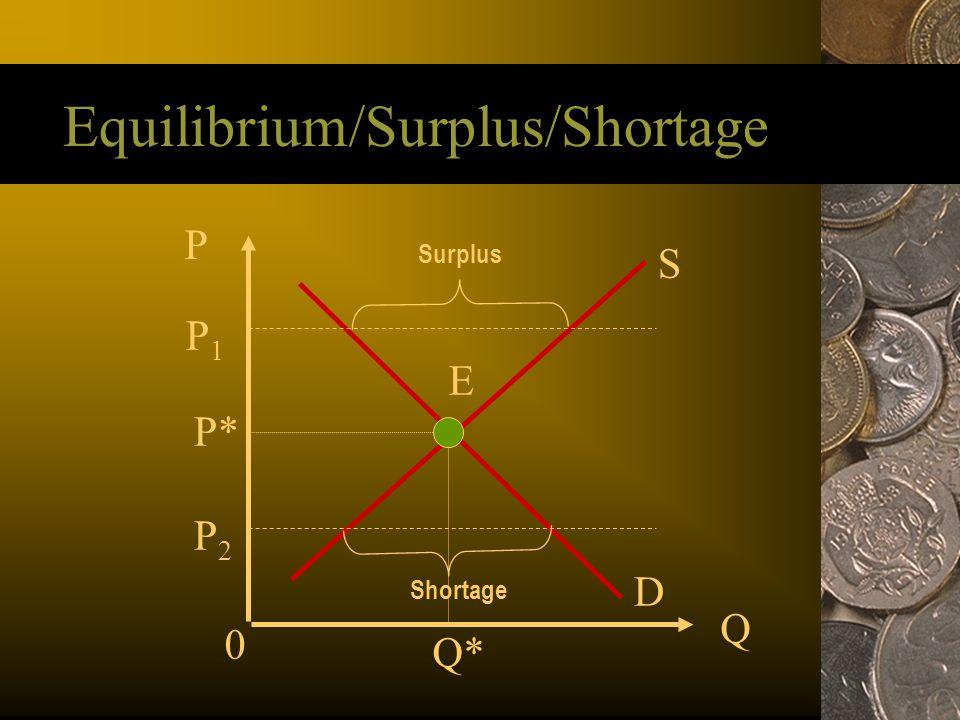 Equilibrium/Surplus/Shortage